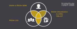 3 oblasti kompetencí manažera